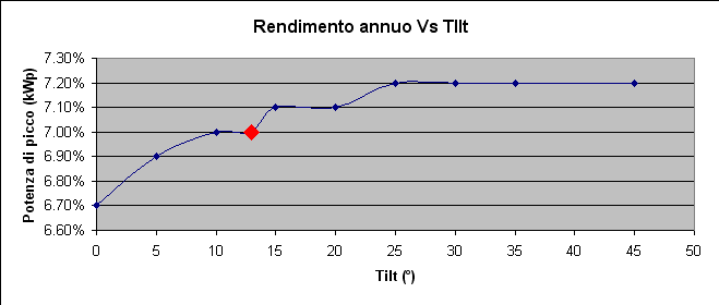Rendimento Vs Tilt