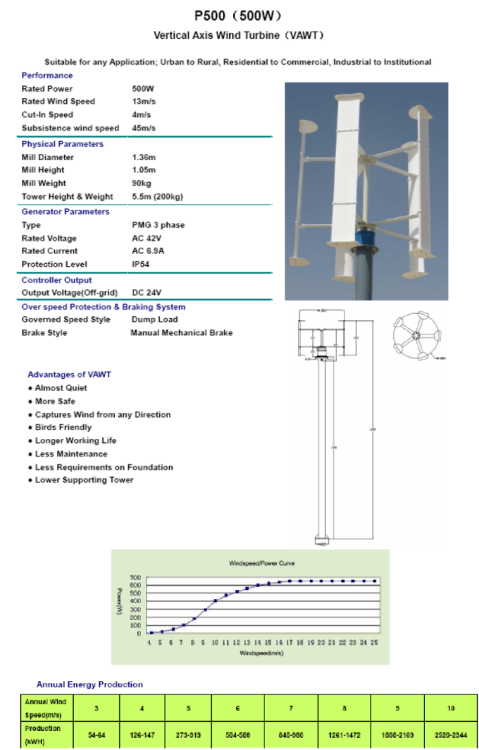 Vertical Axis Wind Turbines pale eoliche ad asse verticale 4